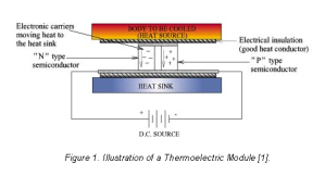 Thermoelectric Cooler for thermal management