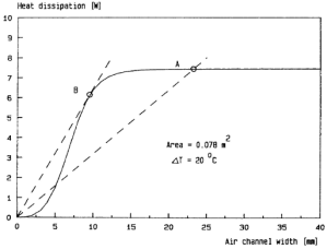 Heat Dissipation from Isothermal Boards as a Function of Board Spacing in Natural Convection