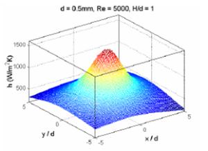 Figure 3 – Heat transfer coefficient distribution