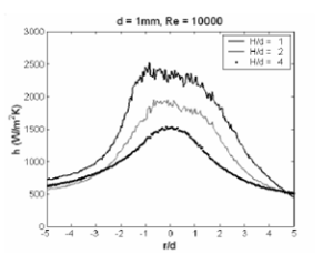Figure 4 - Heat transfer coefficient for an air jet at d = 1 mm, Re = 10,000