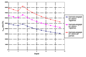 Figure 5 - Heat transfer coefficient for single submerged confined water jet