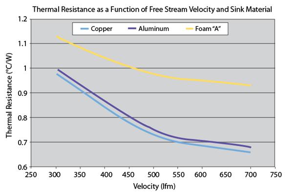 Copper Heat Sinks Aluminum Heat Sinks Does It Matter