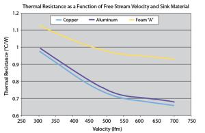 Comparison of copper, aluminum and graphite foam heat sinks