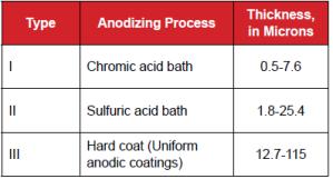 heat sink anodization types