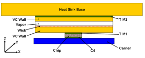 Vapor Chamber in Thermal Management Figure 4