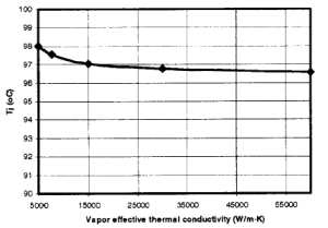 Vapor Chamber for Thermal Management Graph